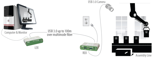 Spectra 3022-usb-extension-for-machine-vision-applications-diagram